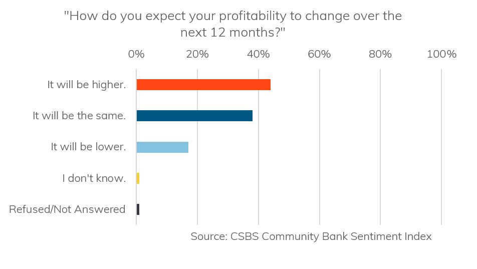 CSBS Sentiment Index-Profitability